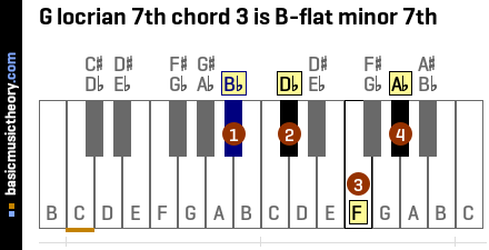 G locrian 7th chord 3 is B-flat minor 7th
