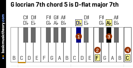 G locrian 7th chord 5 is D-flat major 7th