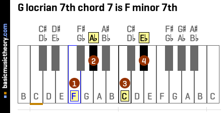 G locrian 7th chord 7 is F minor 7th