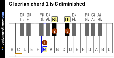 G locrian chord 1 is G diminished