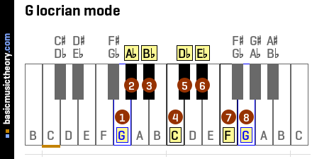 G locrian mode