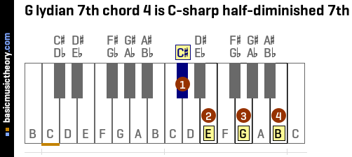 G lydian 7th chord 4 is C-sharp half-diminished 7th