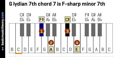 G lydian 7th chord 7 is F-sharp minor 7th