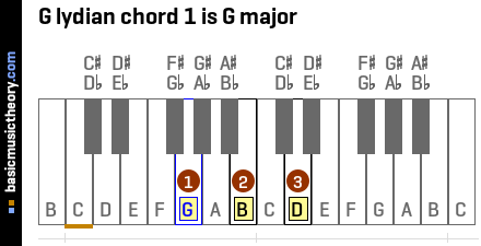 G lydian chord 1 is G major