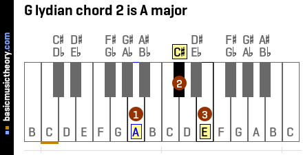 G lydian chord 2 is A major