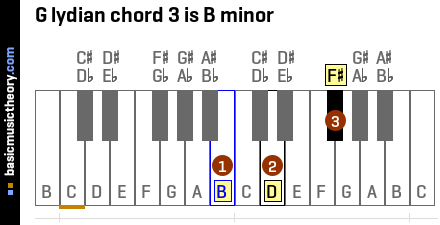 G lydian chord 3 is B minor
