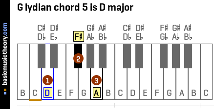 G lydian chord 5 is D major