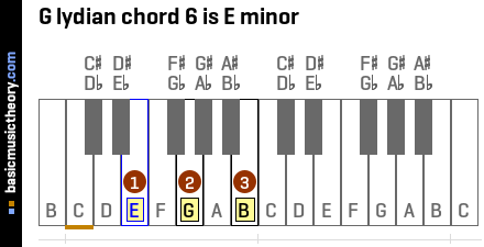 G lydian chord 6 is E minor