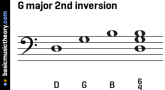 G major 2nd inversion