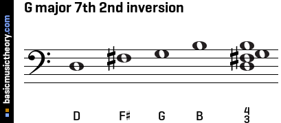 G major 7th 2nd inversion