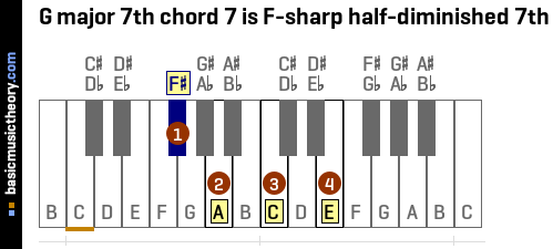G major 7th chord 7 is F-sharp half-diminished 7th