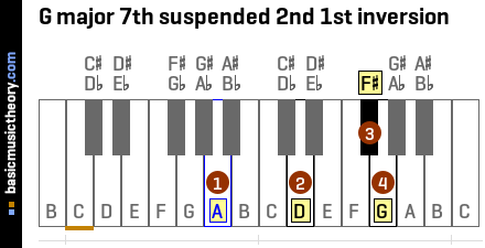 G major 7th suspended 2nd 1st inversion