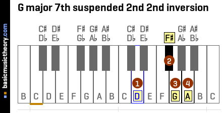 G major 7th suspended 2nd 2nd inversion