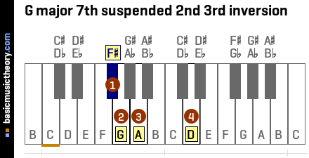 G major 7th suspended 2nd 3rd inversion