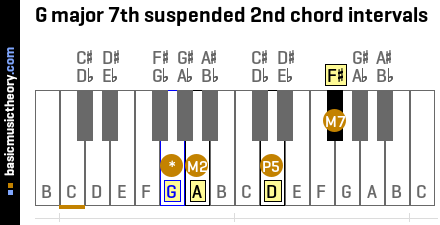 G major 7th suspended 2nd chord intervals