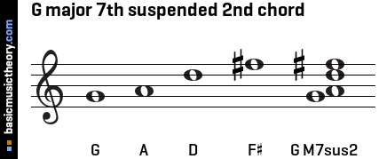 G major 7th suspended 2nd chord