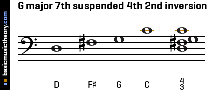 G major 7th suspended 4th 2nd inversion