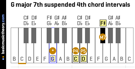 G major 7th suspended 4th chord intervals