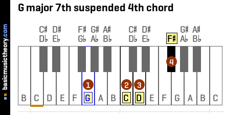 G major 7th suspended 4th chord