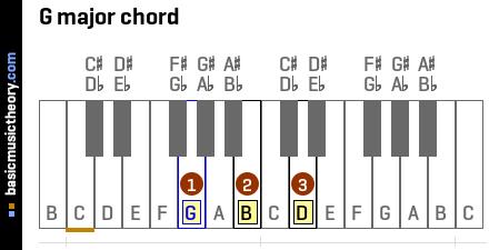 Piano piano chords gmaj7 : riptide chords ukulele tabs Tags : riptide chords ukulele tabs ...