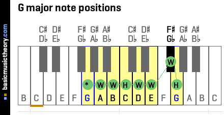 G major note positions