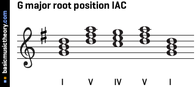 G major root position IAC