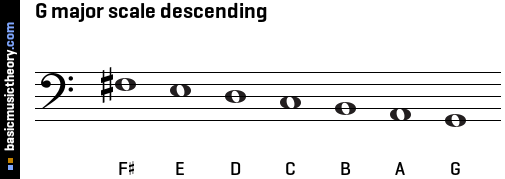 G major scale descending