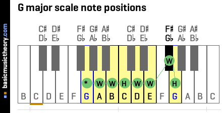 G major scale note positions