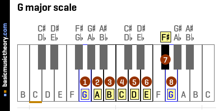 basicmusictheory.com: G major chords
