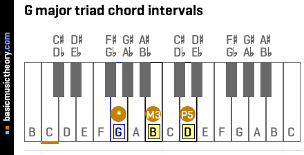 G major triad chord intervals
