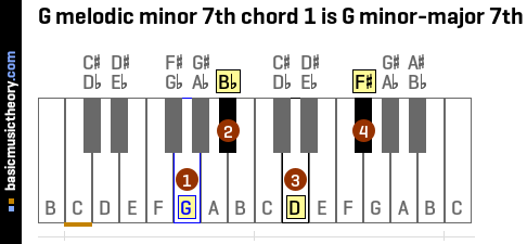 G melodic minor 7th chord 1 is G minor-major 7th