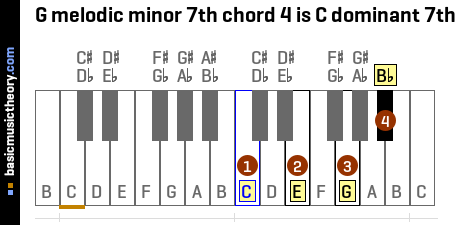 G melodic minor 7th chord 4 is C dominant 7th