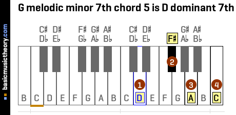 G melodic minor 7th chord 5 is D dominant 7th