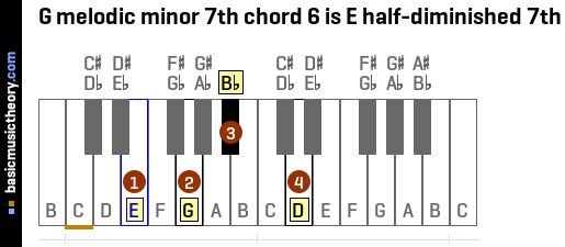 G melodic minor 7th chord 6 is E half-diminished 7th