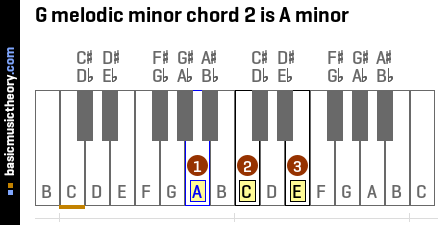 G melodic minor chord 2 is A minor