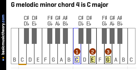 G melodic minor chord 4 is C major