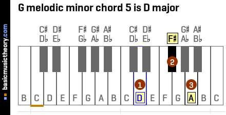 G melodic minor chord 5 is D major