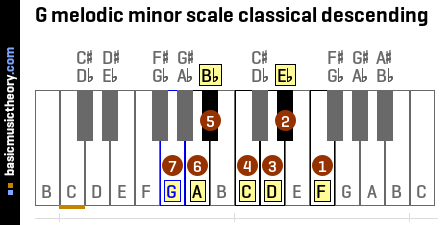 G melodic minor scale classical descending