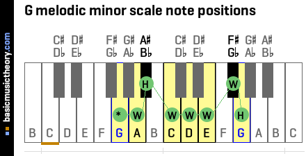 G melodic minor scale note positions