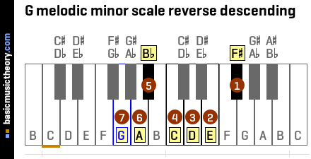 G melodic minor scale reverse descending