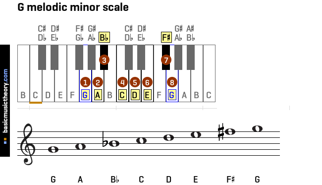g-melodic-minor-scale