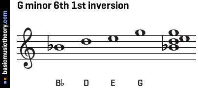 G minor 6th 1st inversion