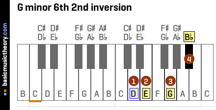 G minor 6th 2nd inversion