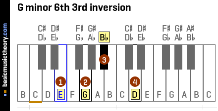 G minor 6th 3rd inversion