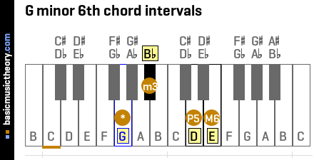G minor 6th chord intervals