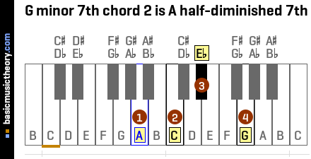 G minor 7th chord 2 is A half-diminished 7th