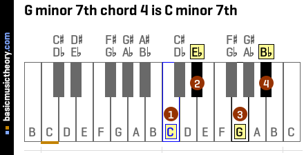 G minor 7th chord 4 is C minor 7th