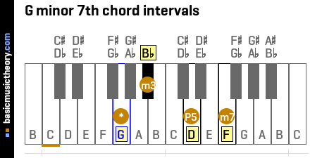 G minor 7th chord intervals