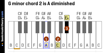 G minor chord 2 is A diminished