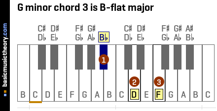 G minor chord 3 is B-flat major